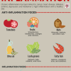 food fight inflammation picture